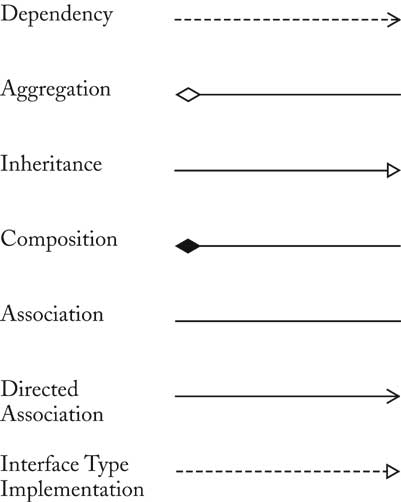horstmann chapter 2 Class Dependency Diagram Propagating Unchanged class relationships